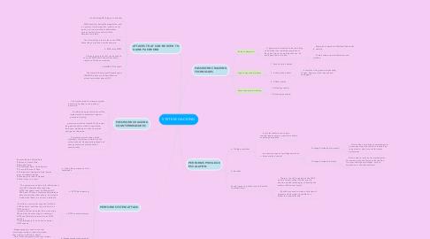 Mind Map: SYSTEM HACKING