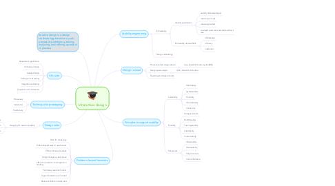 Mind Map: Interaction design