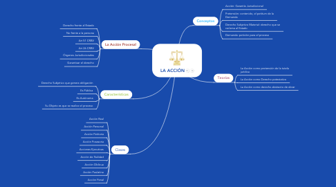 Mind Map: LA ACCIÓN