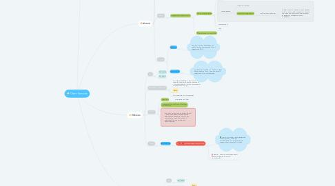 Mind Map: Client Services