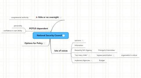 Mind Map: National Security Council