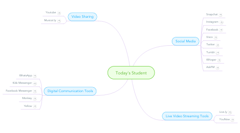 Mind Map: Today's Student