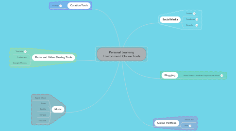 Mind Map: Personal Learning Environment: Online Tools