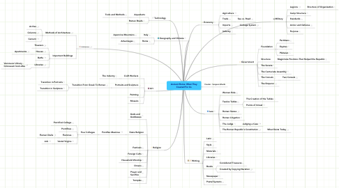 Mind Map: Ancient Rome: What They Created For Us