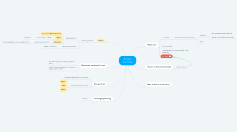 Mind Map: Crypto Currency