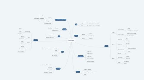 Mind Map: Desk Lamp