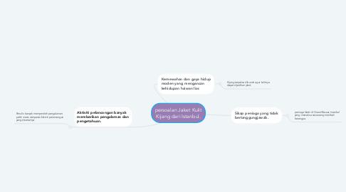 Mind Map: persoalan Jaket Kulit Kijang dari Istanbul.