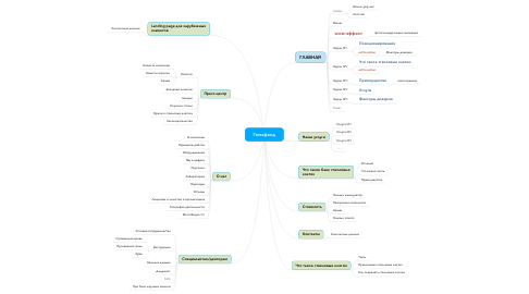 Mind Map: Гемафонд