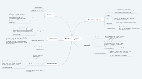 Mind Map: My life and my future