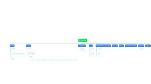 Mind Map: norkpalm.ru
