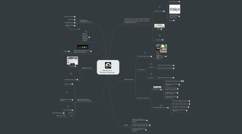 Mind Map: Ableton Live Education Resources