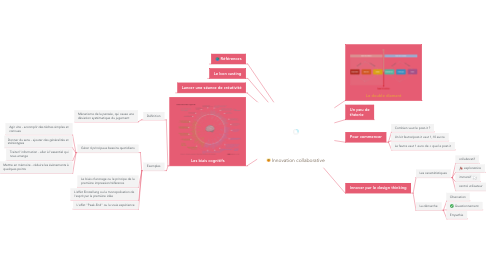 Mind Map: Innovation collaborative