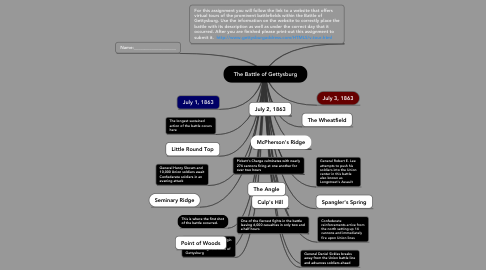 Mind Map: The Battle of Gettysburg