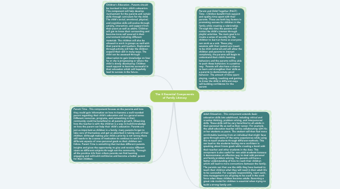 Mind Map: The 4 Essential Components of Family Literacy