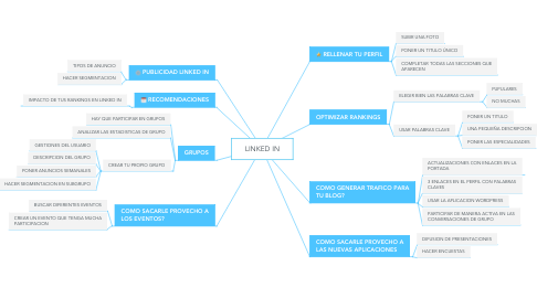 Mind Map: LINKED IN