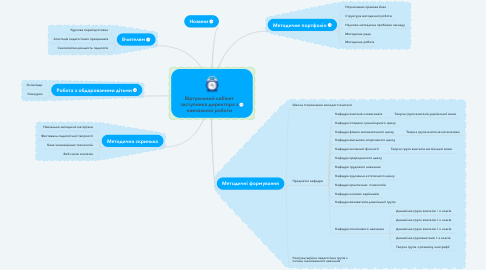 Mind Map: Віртуальний кабінет заступника директора з навчальної роботи