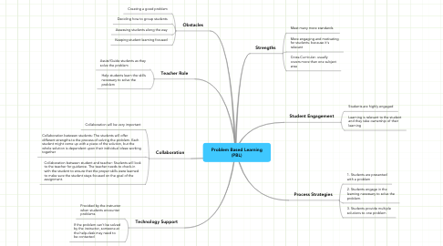 Mind Map: Problem Based Learning (PBL)