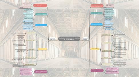 Mind Map: Arquitectura Paleocristiana y Bizantina Br. Laura Torrealba