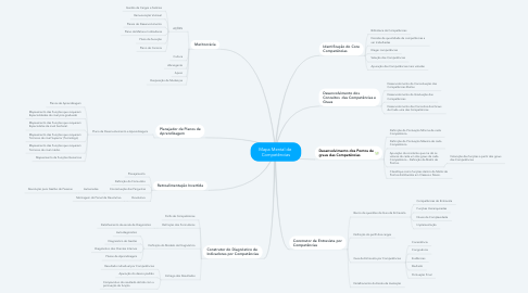 Mind Map: Mapa Mental de  Competências