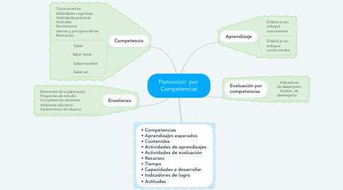 Mind Map: Planeación  por  Competencias