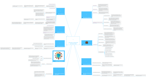 Mind Map: Foundations of Education By: Braiden Butler