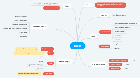 Mind Map: Енеїда