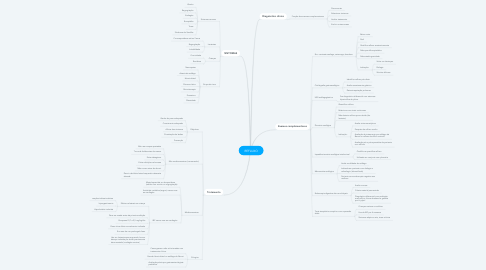 Mind Map: REFLUXO