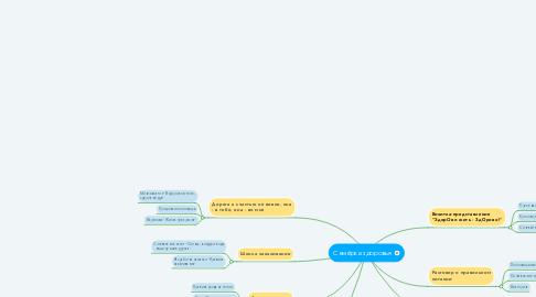 Mind Map: Семёрка здоровья