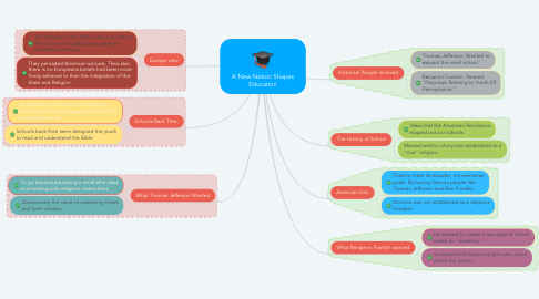 Mind Map: A New Nation Shapes Education