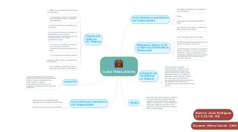Mind Map: CLASE TRABAJADORA