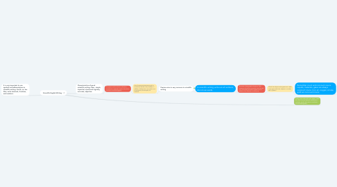 Mind Map: Scientific English Writing