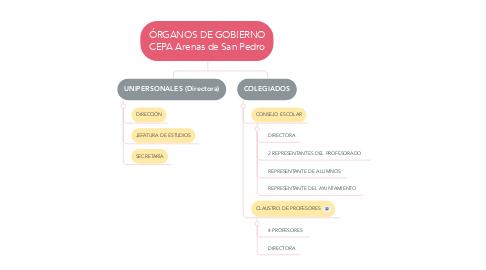 Mind Map: ÓRGANOS DE GOBIERNO CEPA Arenas de San Pedro