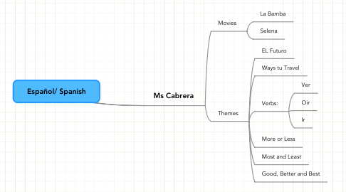 Mind Map: Español/ Spanish