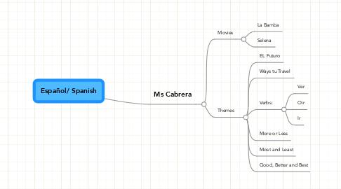 Mind Map: Español/ Spanish