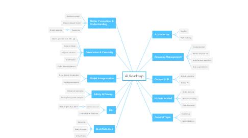 Mind Map: AI Roadmap
