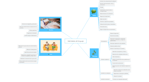 Mind Map: Habilidades del lenguaje