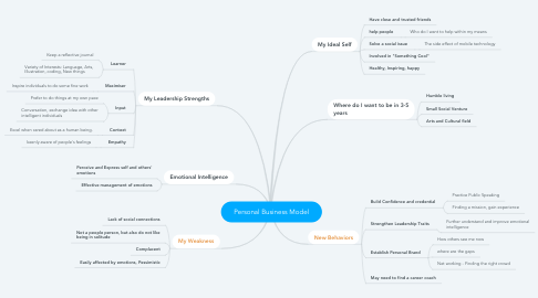 Mind Map: Personal Business Model