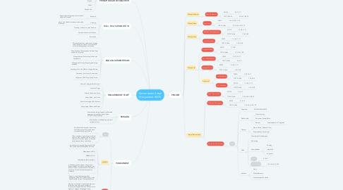 Mind Map: Kementerian Sosial Masyarakat EM18