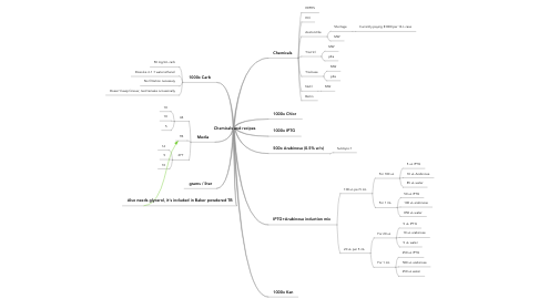 Mind Map: Chemicals and recipes
