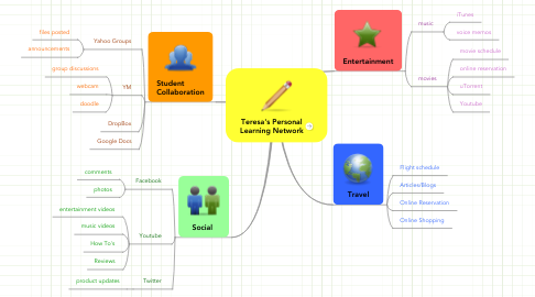 Mind Map: Teresa's Personal Learning Network