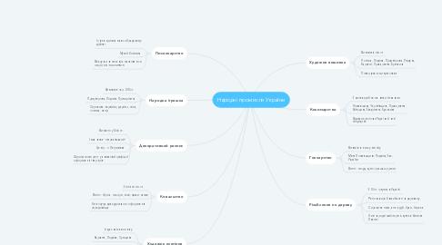 Mind Map: Народні промисли України