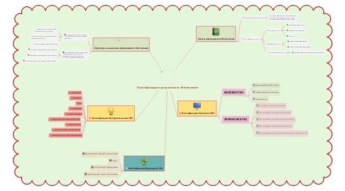 Mind Map: Классификация программного обеспечения