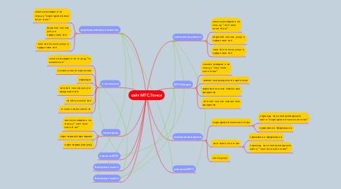 Mind Map: сайт МТС.Томск