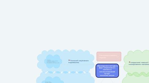Mind Map: «Впровадження методів та форм інтерактивного  навчання в навчально-виховний процес  початкової школи»