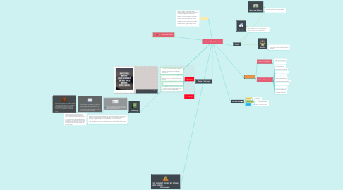 Mind Map: Honor Thy Father