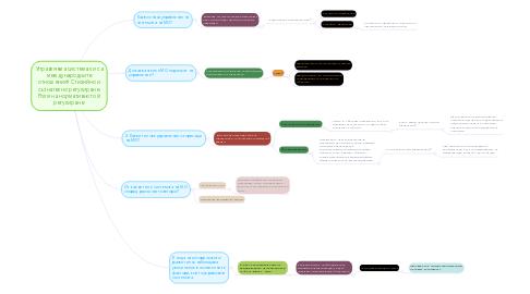 Mind Map: Управляема система ли са международните отношения? Стихийно и съзнателно регулиране. Роля на нормативното й регулиране.