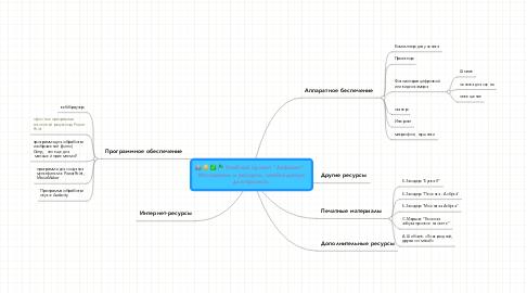 """Mind Map: Учебный проект """"Алфавит"""". Материалы и ресурсы, необходимыедля проекта."""
