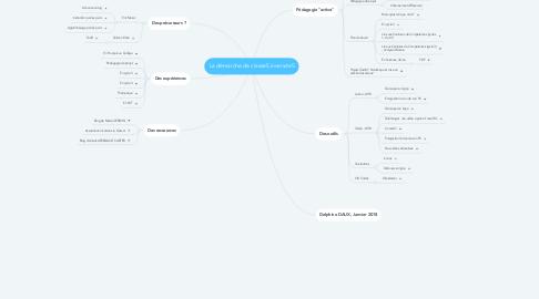 Mind Map: La démarche de classeS inverséeS
