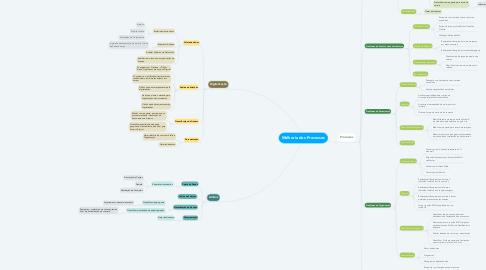 Mind Map: Melhoria dos Processos