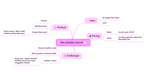Mind Map: Abu ubaidah al-jarrah